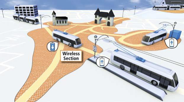 In Motion Charging – Nachladen von Elektrobussen während der Fahrt