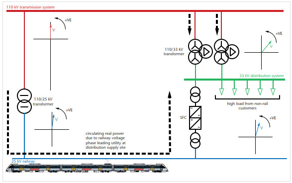 Managing the expansion of a 50 Hz Static Frequency Converter rail grid