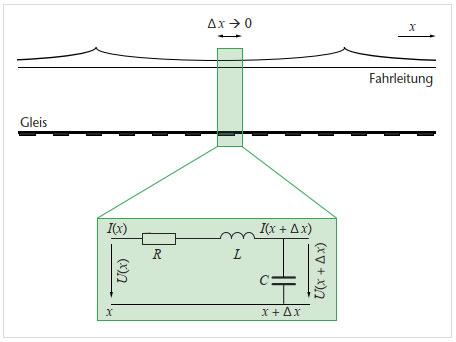 Neuartiges Verfahren zur Lokalisierung von Kurzschlüssen für Wechselstrombahnen