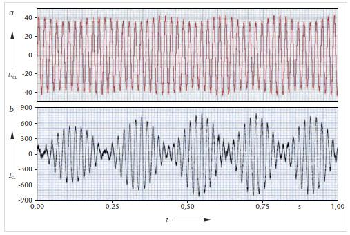 Neue Methode zur Bestimmung der Niederfrequenzstabilitätsgrenze eines 50-Hz-Bahnenergieversorgungssystems