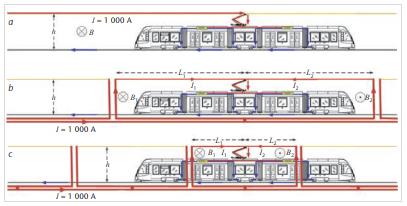 Reduktion von Magnetfeldern bei Gleichstrom-Nahverkehrsbahnen