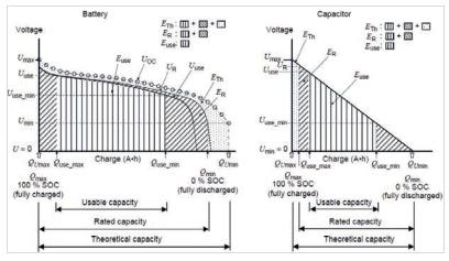 Intelligente Energiemanagementsysteme
