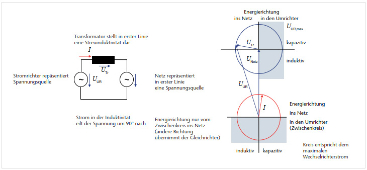 Betriebserfahrungen und Anwendungsbeispiele für IGBT-Wechselrichter