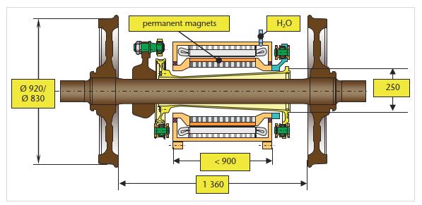 Direktantriebe für die elektrische Traktion – Ein Überblick über Vor- und Nachteile