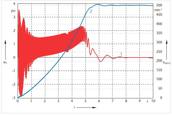 Simulation niederfrequenter Schwingungen zwischen Bahnenergieversorgungsanlagen und Triebfahrzeugen