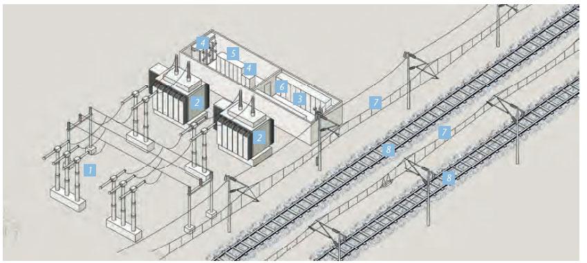 FACTS als Grundlage intelligeneter Bahnenergieversorgungssysteme mit 50 Hz Netzfrequenz